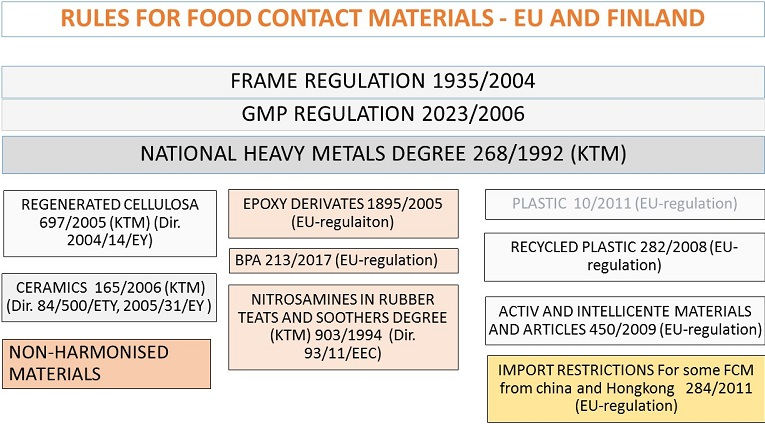 Rules for food contact materials in EU and in Finland.